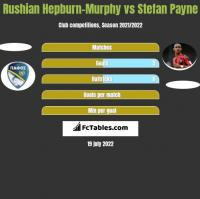 Rushian Hepburn-Murphy vs Stefan Payne h2h player stats