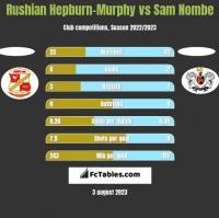 Rushian Hepburn-Murphy vs Sam Nombe h2h player stats