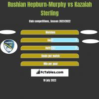 Rushian Hepburn-Murphy vs Kazaiah Sterling h2h player stats