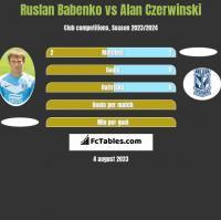 Ruslan Babenko vs Alan Czerwinski h2h player stats