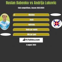 Ruslan Babenko vs Andrija Lukovic h2h player stats