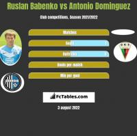 Ruslan Babenko vs Antonio Dominguez h2h player stats