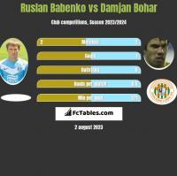 Ruslan Babenko vs Damjan Bohar h2h player stats