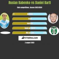 Ruslan Babenko vs Daniel Bartl h2h player stats