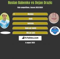 Ruslan Babenko vs Dejan Drazic h2h player stats