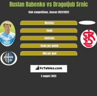 Ruslan Babenko vs Dragoljub Srnic h2h player stats