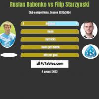 Ruslan Babenko vs Filip Starzynski h2h player stats