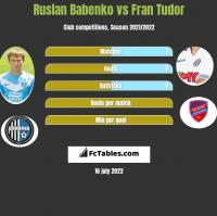 Ruslan Babenko vs Fran Tudor h2h player stats