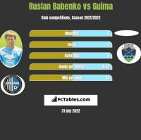 Ruslan Babenko vs Guima h2h player stats