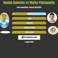 Ruslan Babenko vs Marko Poletanovic h2h player stats
