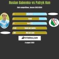 Ruslan Babenko vs Patryk Kun h2h player stats