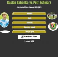 Ruslan Babenko vs Petr Schwarz h2h player stats