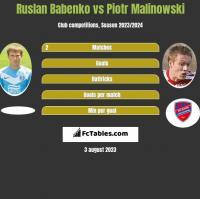 Ruslan Babenko vs Piotr Malinowski h2h player stats