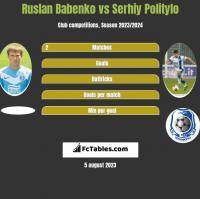 Ruslan Babenko vs Serhij Polityło h2h player stats