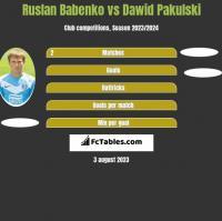 Ruslan Babenko vs Dawid Pakulski h2h player stats