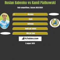 Ruslan Babenko vs Kamil Piatkowski h2h player stats