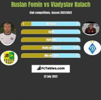 Ruslan Fomin vs Vladyslav Kulach h2h player stats