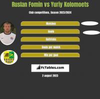 Ruslan Fomin vs Yuriy Kolomoets h2h player stats