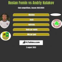 Ruslan Fomin vs Andriy Kulakov h2h player stats
