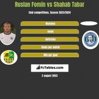 Ruslan Fomin vs Shahab Tabar h2h player stats