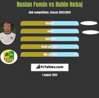 Ruslan Fomin vs Rubin Hebaj h2h player stats