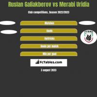 Ruslan Galiakberov vs Merabi Uridia h2h player stats