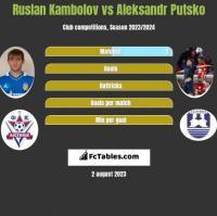 Ruslan Kambolov vs Aleksandr Putsko h2h player stats