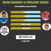 Ruslan Kambolov vs Aleksandr Sukhov h2h player stats