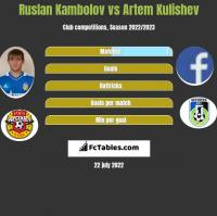 Rusłan Kambolow vs Artem Kulishev h2h player stats