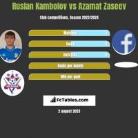 Ruslan Kambolov vs Azamat Zaseev h2h player stats