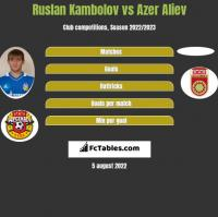 Ruslan Kambolov vs Azer Aliev h2h player stats