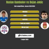Ruslan Kambolov vs Bojan Jokic h2h player stats