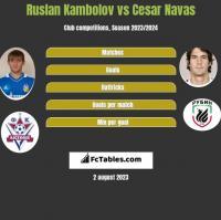 Ruslan Kambolov vs Cesar Navas h2h player stats