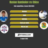 Ruslan Kambolov vs Chico h2h player stats