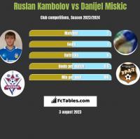 Ruslan Kambolov vs Danijel Miskic h2h player stats