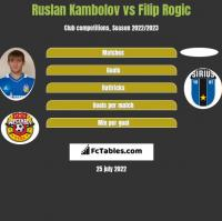 Ruslan Kambolov vs Filip Rogic h2h player stats