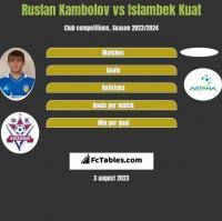Ruslan Kambolov vs Islambek Kuat h2h player stats