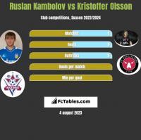 Ruslan Kambolov vs Kristoffer Olsson h2h player stats