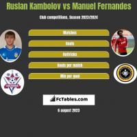 Ruslan Kambolov vs Manuel Fernandes h2h player stats