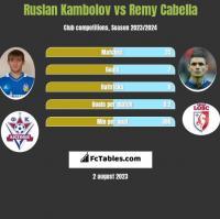 Ruslan Kambolov vs Remy Cabella h2h player stats