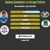 Ruslan Kambolov vs Sergei Petrov h2h player stats
