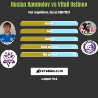 Ruslan Kambolov vs Vitali Ustinov h2h player stats