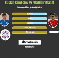 Ruslan Kambolov vs Vladimir Granat h2h player stats