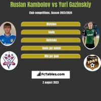 Ruslan Kambolov vs Yuri Gazinskiy h2h player stats