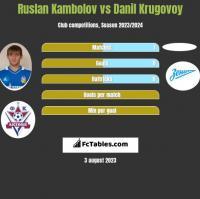 Ruslan Kambolov vs Danil Krugovoy h2h player stats