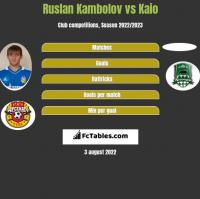 Ruslan Kambolov vs Kaio h2h player stats