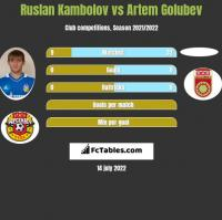 Ruslan Kambolov vs Artem Golubev h2h player stats