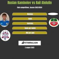 Ruslan Kambolov vs Rail Abdulin h2h player stats