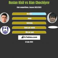 Ruslan Kisil vs Alan Chochiyev h2h player stats