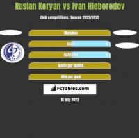 Ruslan Koryan vs Ivan Hleborodov h2h player stats